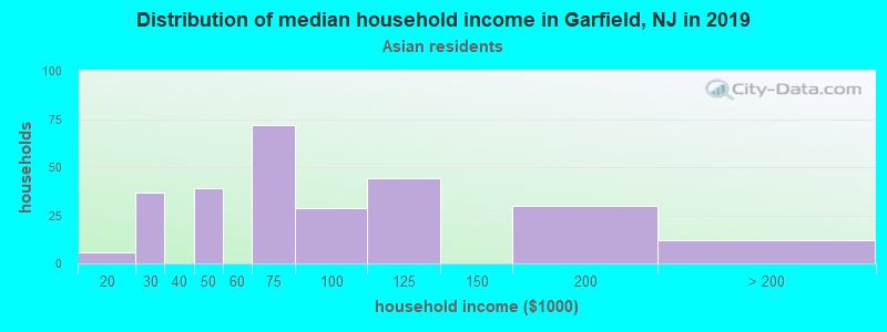 Garfield household income for Asian householders