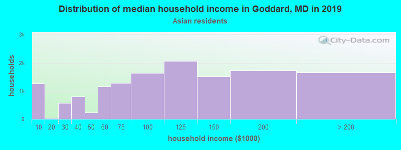 Goddard household income for Asian householders