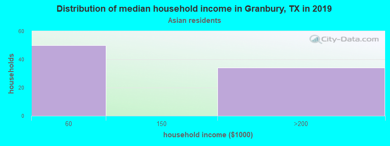 Granbury household income for Asian householders