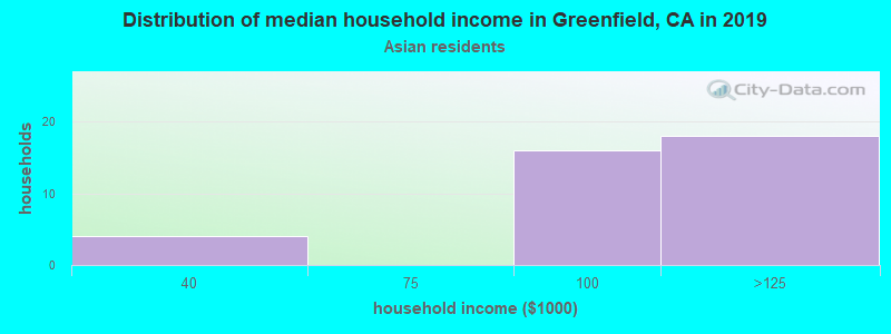 Greenfield household income for Asian householders