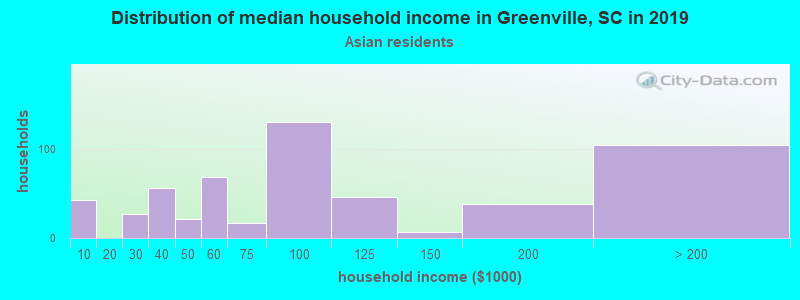 Greenville household income for Asian householders