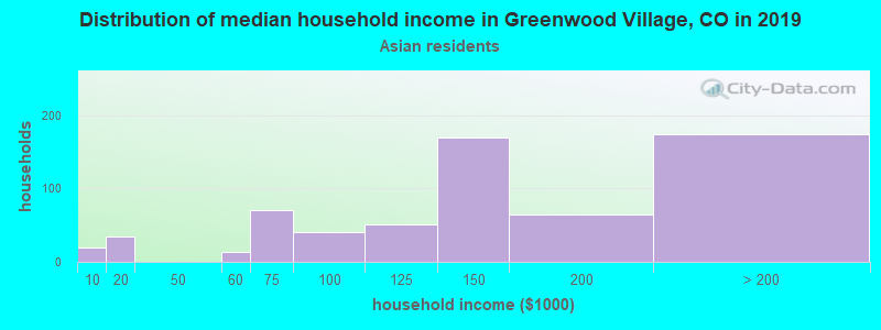 Greenwood Village household income for Asian householders