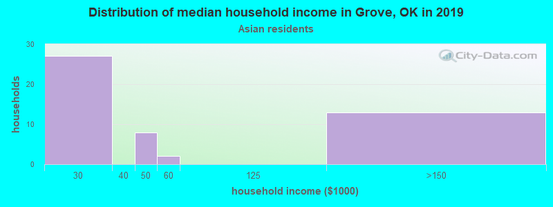 Grove household income for Asian householders