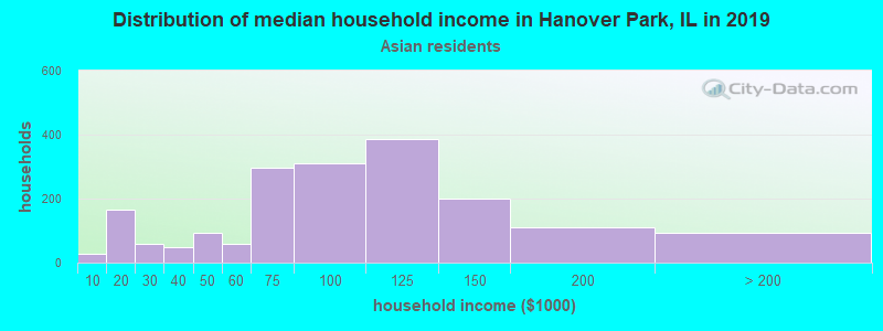 Hanover Park household income for Asian householders