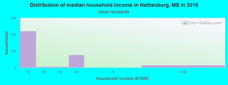Hattiesburg household income for Asian householders