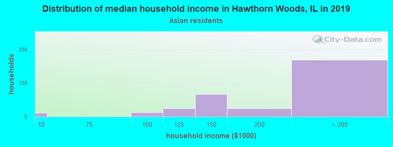Hawthorn Woods household income for Asian householders