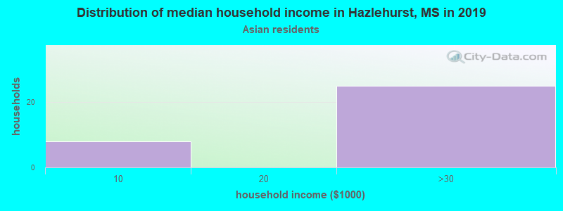 Hazlehurst household income for Asian householders