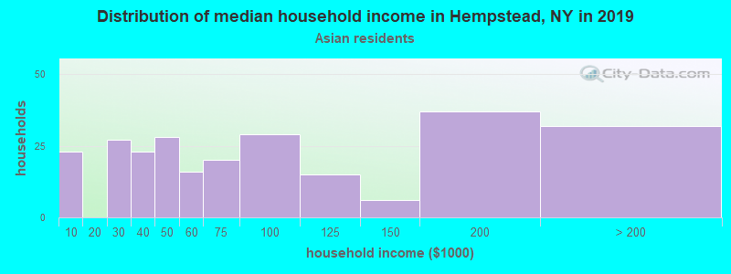 Hempstead household income for Asian householders