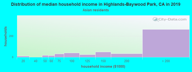 Highlands-Baywood Park household income for Asian householders