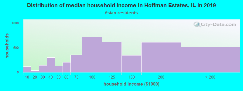 Hoffman Estates household income for Asian householders