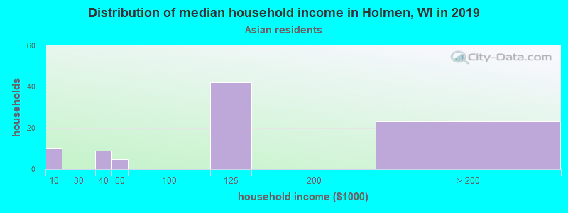 Holmen household income for Asian householders