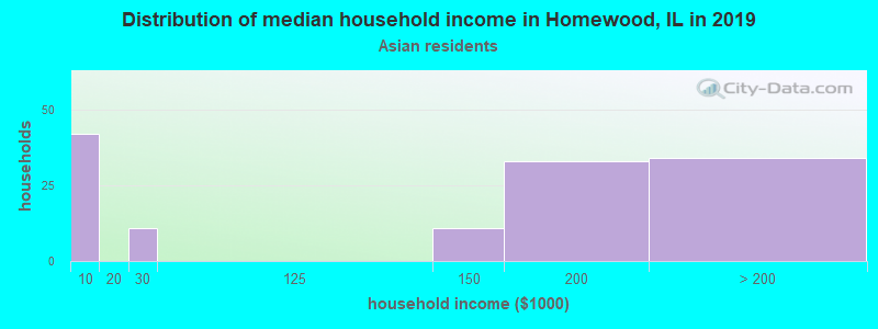 Homewood household income for Asian householders