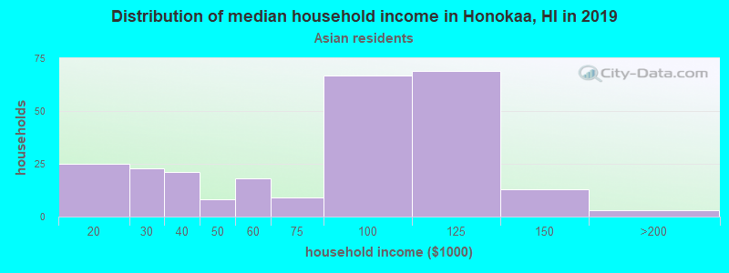 Honokaa household income for Asian householders
