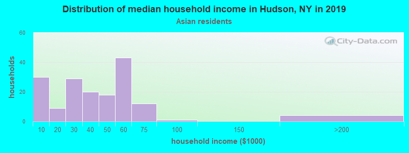 Hudson household income for Asian householders