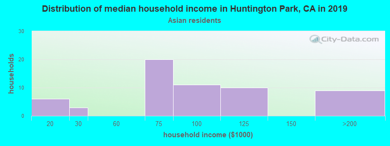 Huntington Park household income for Asian householders