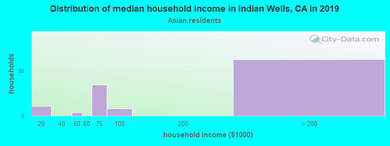Indian Wells household income for Asian householders