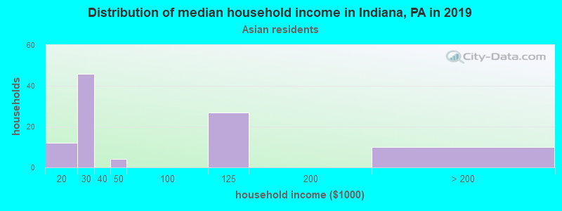 Indiana household income for Asian householders