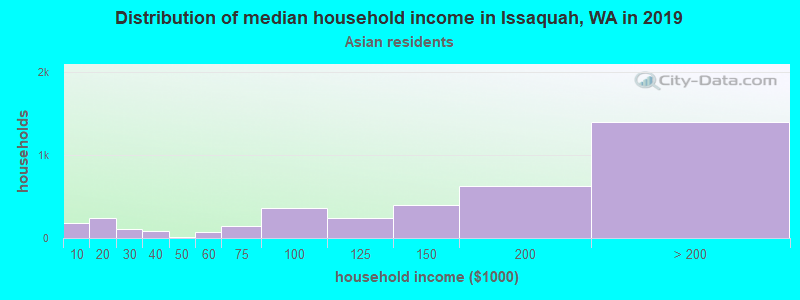 Issaquah household income for Asian householders