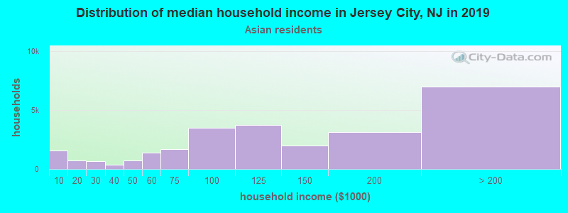 Jersey City household income for Asian householders