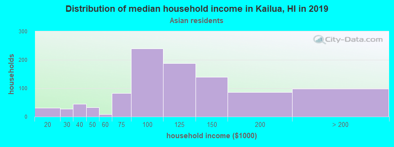 Kailua household income for Asian householders