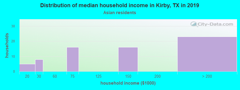 Kirby household income for Asian householders