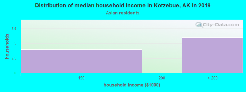 Kotzebue household income for Asian householders