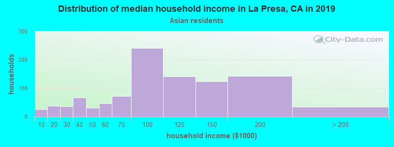 La Presa household income for Asian householders