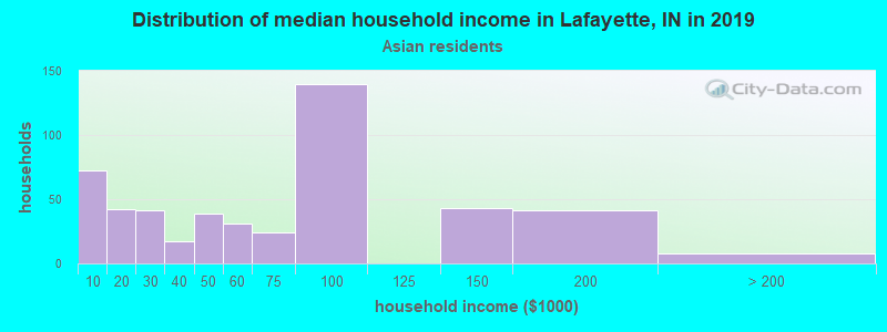 Lafayette household income for Asian householders