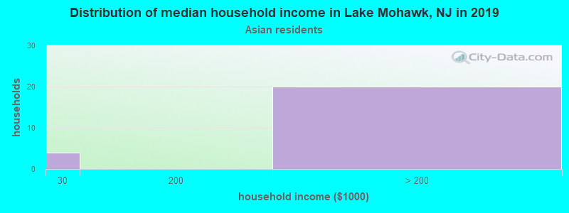 Lake Mohawk household income for Asian householders