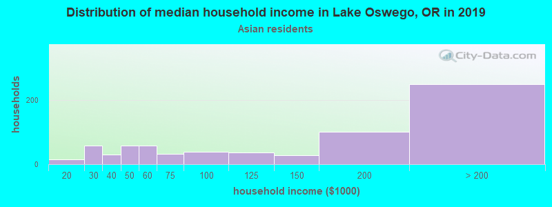 Lake Oswego household income for Asian householders