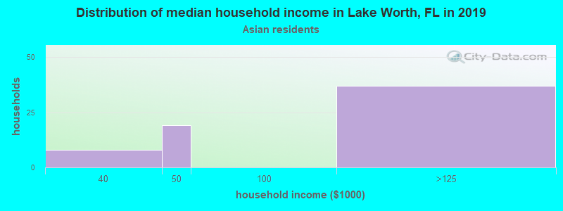 Lake Worth household income for Asian householders