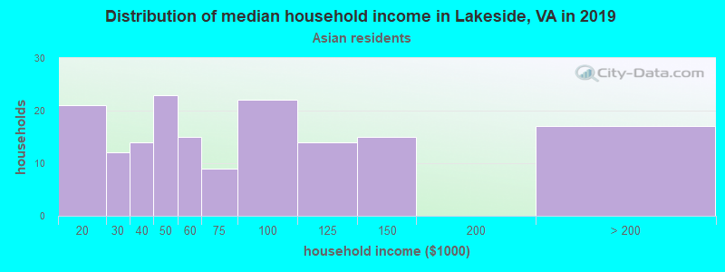 Lakeside household income for Asian householders