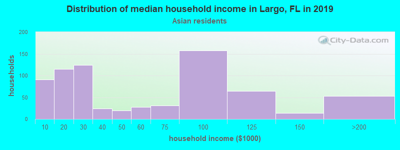 Largo household income for Asian householders