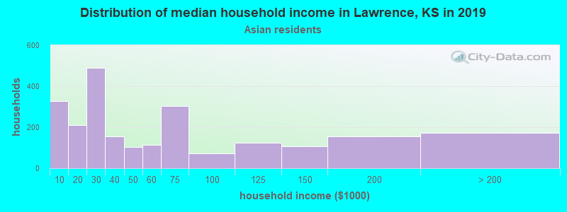 Lawrence household income for Asian householders