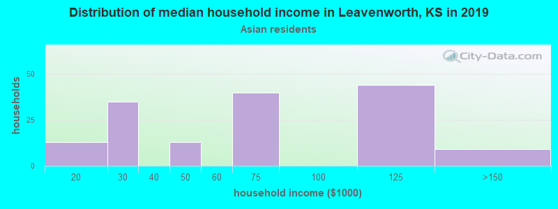 Leavenworth household income for Asian householders