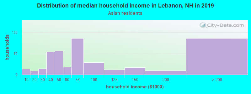 Lebanon household income for Asian householders