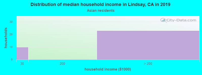 Lindsay household income for Asian householders