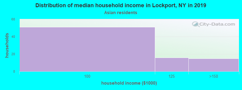 Lockport household income for Asian householders