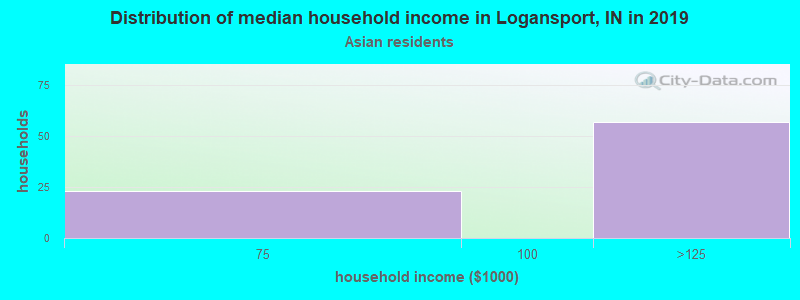 Logansport household income for Asian householders
