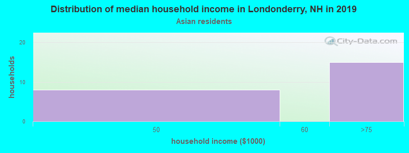 Londonderry household income for Asian householders