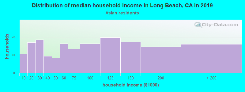 Long Beach household income for Asian householders