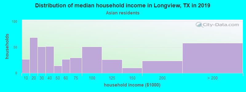 Longview household income for Asian householders