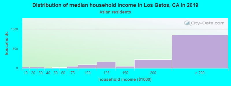 Los Gatos household income for Asian householders