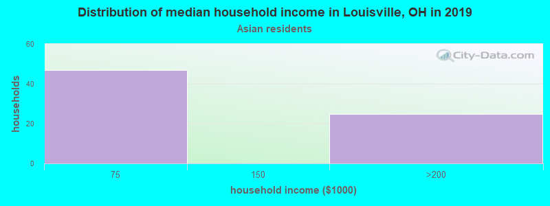 Louisville household income for Asian householders