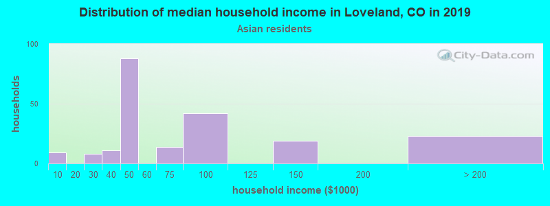 Loveland household income for Asian householders