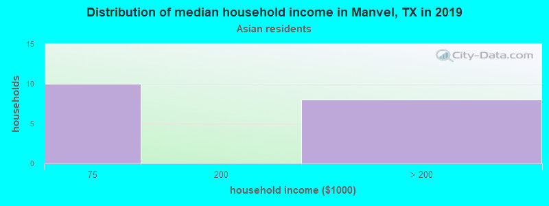 Manvel household income for Asian householders