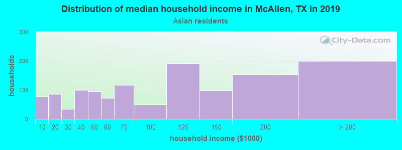 McAllen household income for Asian householders