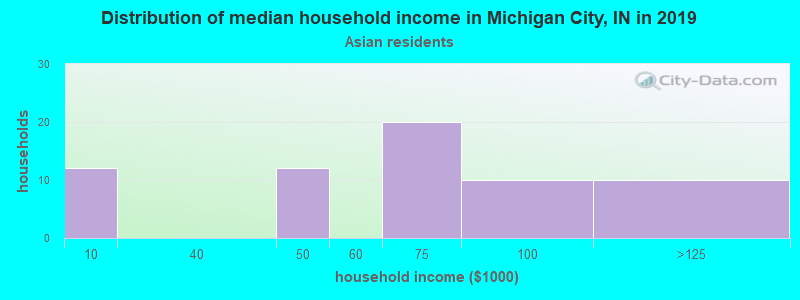Michigan City household income for Asian householders