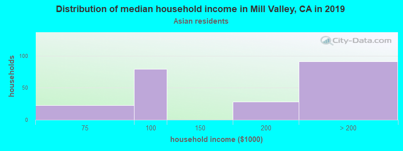 Mill Valley household income for Asian householders