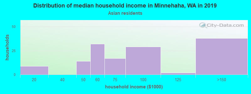 Minnehaha household income for Asian householders